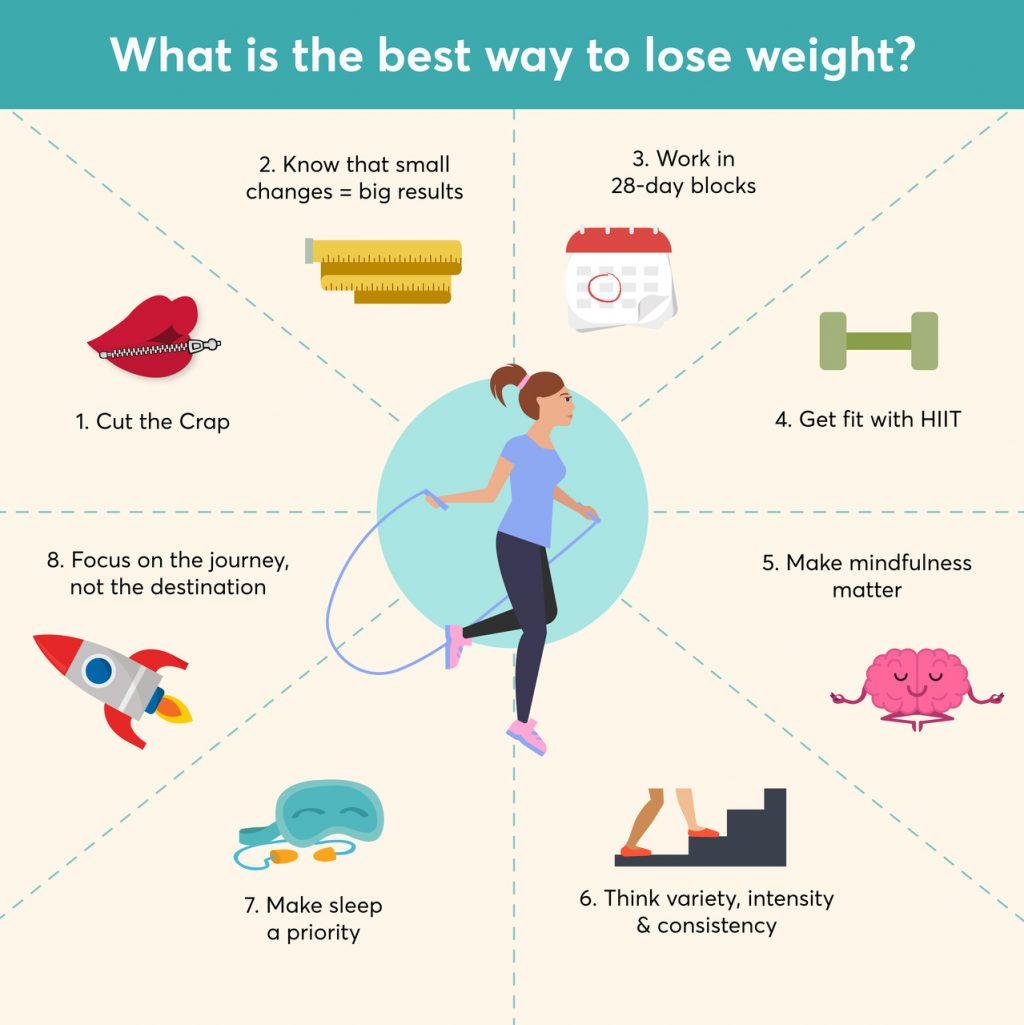 6 secrets Bruleurs de graisse pour un corps tonique